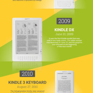 A timeline of White Kindle models #infographic