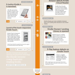 Evolution of the Kindle - infographic