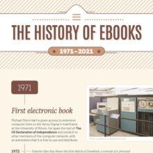 History of ebooks 1971-2021