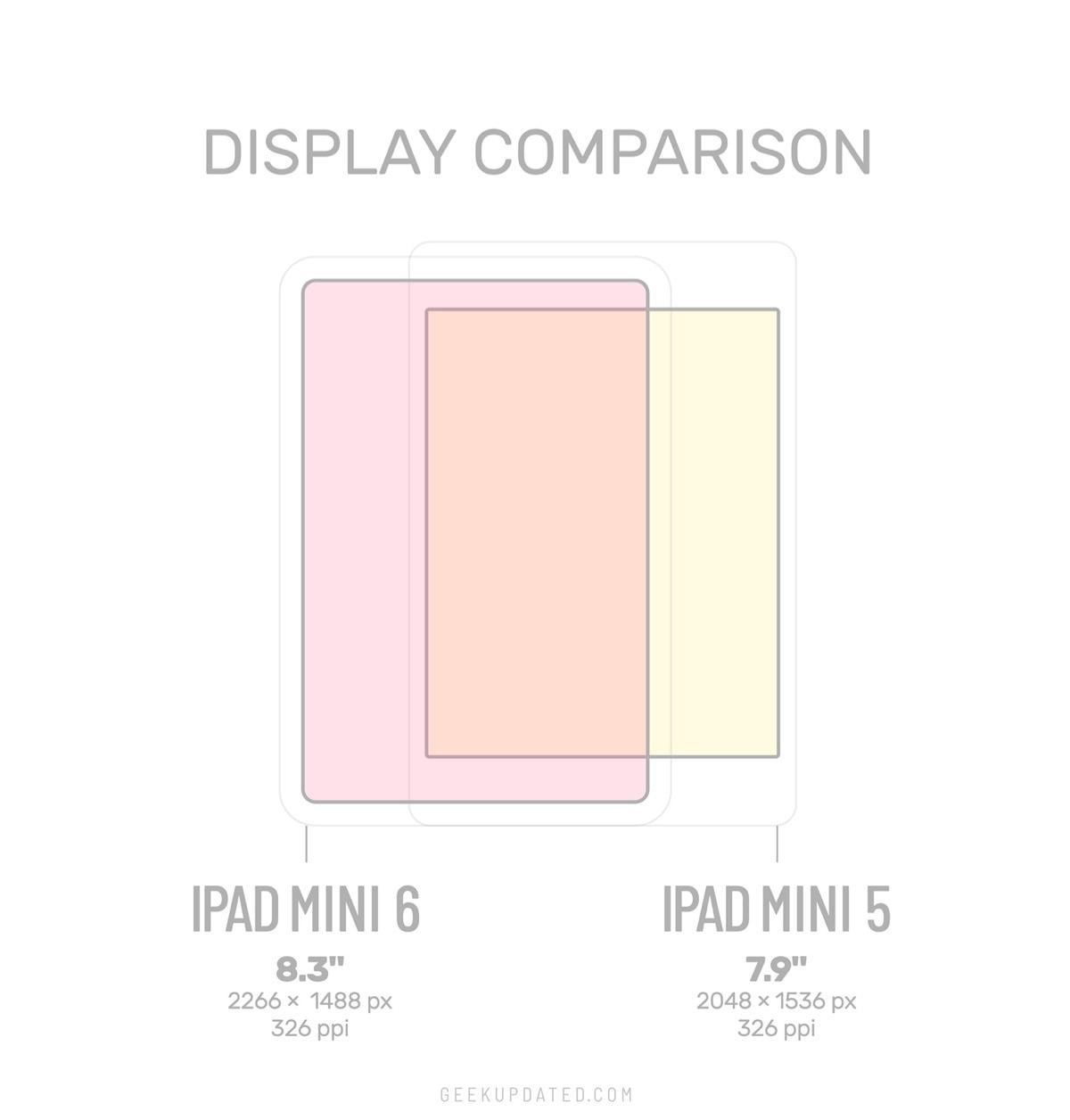 iPad mini 6 vs mini 5 display size comparison
